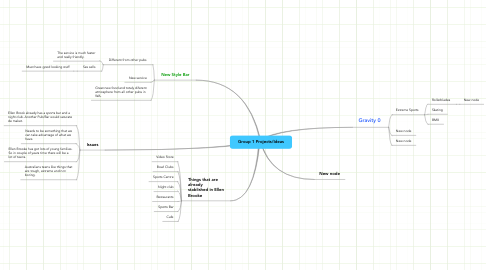Mind Map: Group 1 Projects/Ideas