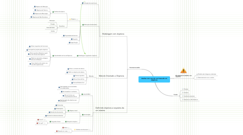 Mind Map: Analise com caso de uso baseada em objetivos