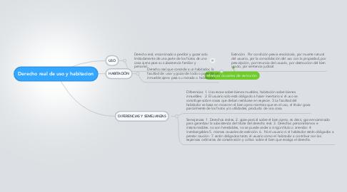 Mind Map: Derecho real de uso y habitacion