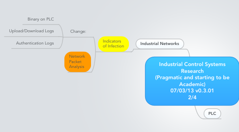 Mind Map: Industrial Control Systems Research (Pragmatic and starting to be Academic) 07/03/13 v0.3.01 2/4
