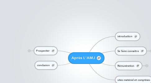Mind Map: Après L'AMJ