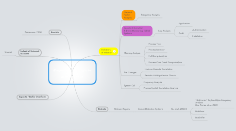 Mind Map: Malware Research (Pragmatic and starting to be Academic) 07/03/13 v0.3.01 3/4