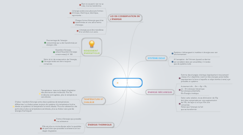 Mind Map: Transformation de l'énergie
