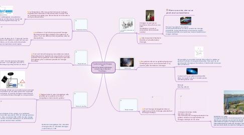 Mind Map: Transformation de l'Énergie  Par  Mara Pop, Mariam Mouhajer, Jenny Long et Kowsica Thambiaiya
