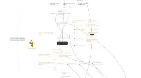 Mind Map: ¿De que manera los espacioscondicionan el aprendizaje?