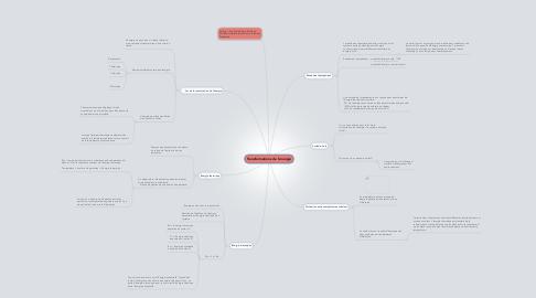 Mind Map: Transformations de l'énergie