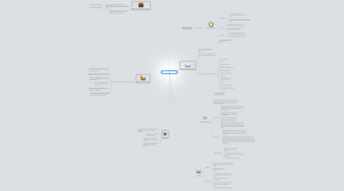 Mind Map: Gestión de Contratos