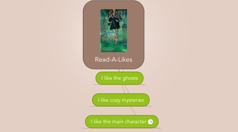 Mind Map: Read-A-Likes