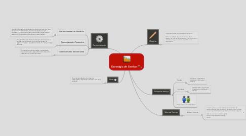 Mind Map: Estratégia de Serviço ITIL