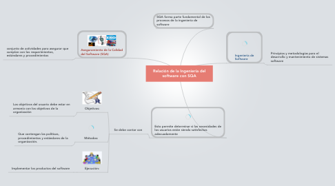 Mind Map: Relación de la Ingeniería del software con SQA