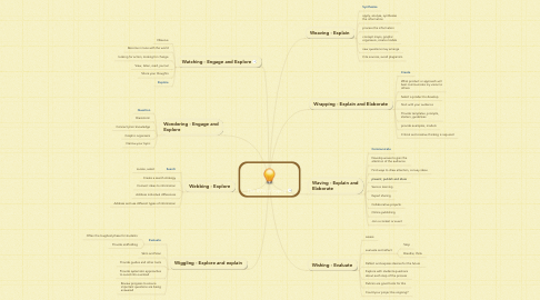 Mind Map: The 8Ws of Inquiry