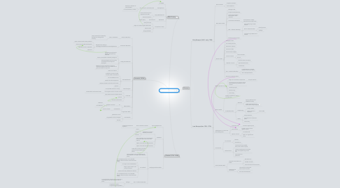 Mind Map: THE CONCERTO