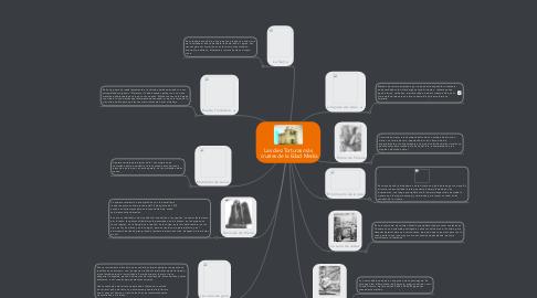 Mind Map: Las diez Torturas más  crueles de la Edad Media