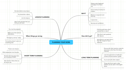 Mind Map: PLANNING YOUR WORK
