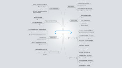Mind Map: Doctor Farmer UXCore