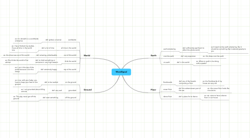 Mind Map: WordSpod
