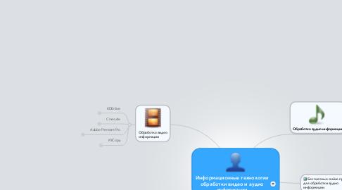 Mind Map: Информационные технологии обработки видео и аудио информации