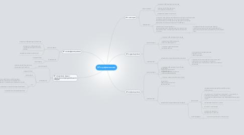 Mind Map: ИТ в дефектологии