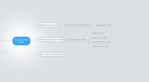 Mind Map: Главная / RSS  360$
