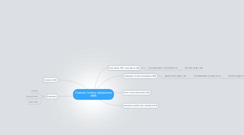 Mind Map: Главная / меню и программы 240$