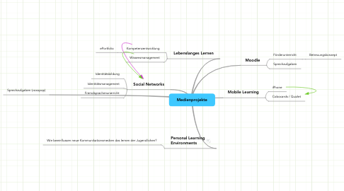 Mind Map: Medienprojekte