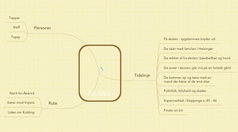 Mind Map: DE GALE