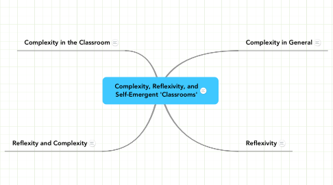 Mind Map: Complexity, Reflexivity, and
