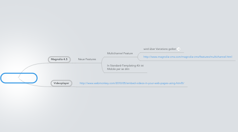 Mind Map: Fipo Enhanced