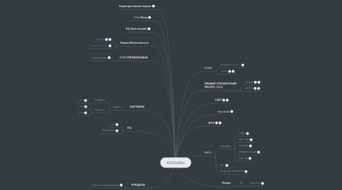 Mind Map: RESOURSEs