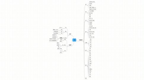 Mind Map: 分类