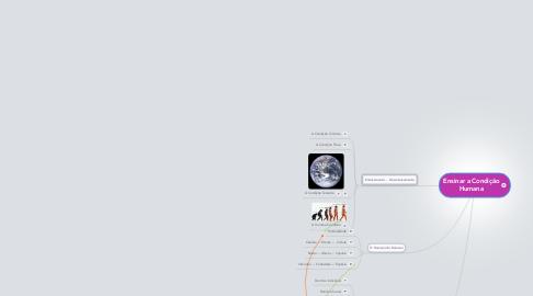 Mind Map: Ensinar a Condição Humana