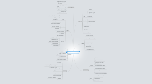 Mind Map: Aaron Gomez and Chris Barton