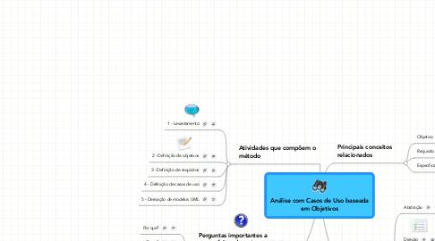 Mind Map: Análise com Casos de Uso baseadaem Objetivos
