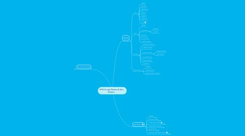 Mind Map: HUM Cirugia Plastica & Spa Medico