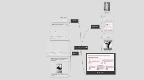 Mind Map: BALLET CLASICO