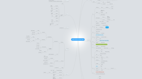 Mind Map: 130324 Hartmann Räuberleben