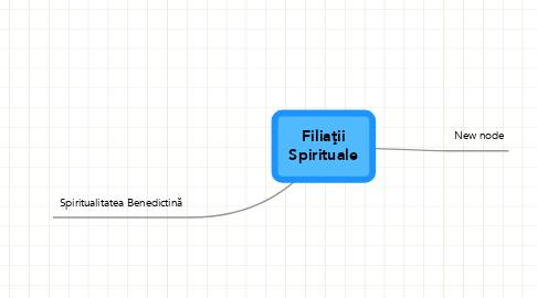 Mind Map: FiliaţiiSpirituale