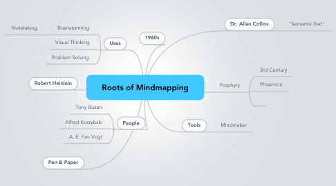 Mind Map: Roots of Mindmapping