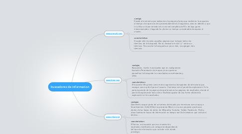 Mind Map: buscadores de informacion