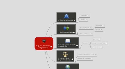 Mind Map: Cap. VI - Ensinar a Compreensão