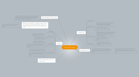 Mind Map: The Virtuous Circle
