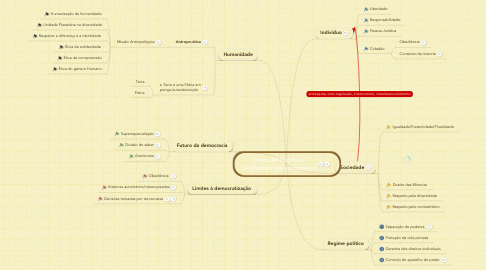 Mind Map: Grupo 24 Capítulo 7 A ética do género humano