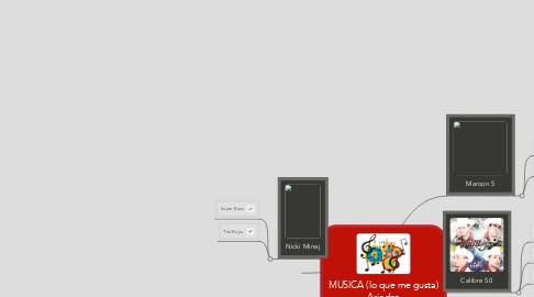 Mind Map: MUSICA (lo que me gusta) Ariadna