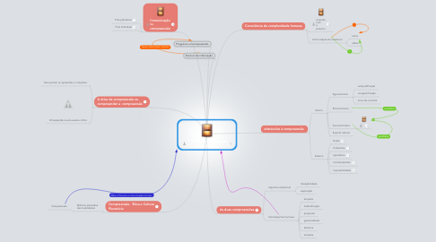 Mind Map: Ensinar a Compreensão Grupo 4 Cap. 6