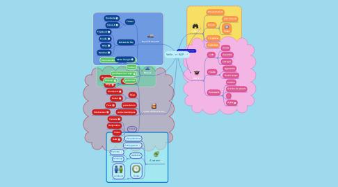Mind Map: Veille  >< EAP