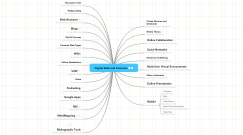 Mind Map: Digital Skills and Literacies