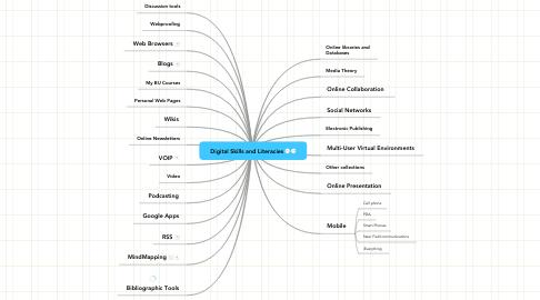 Mind Map: Digital Skills and Literacies