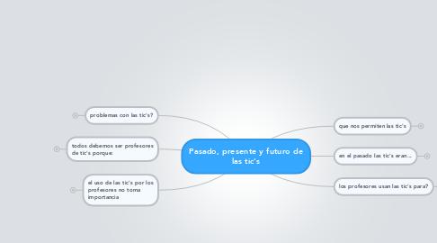 Mind Map: Pasado, presente y futuro de las tic's