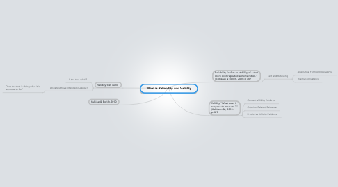 Mind Map: What is Reliability and Validity