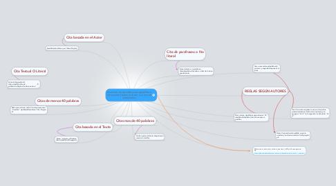 Mind Map: Derechos de Autor(Normas Apa)Ofrece Información Sobre el Autor y su año de `publicación.
